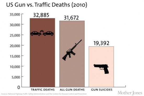 mirušo skaits no automašīnām